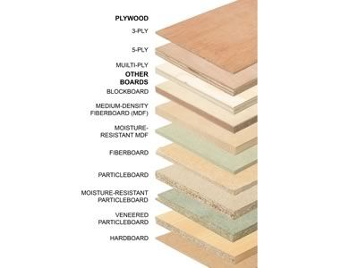 types of plywood for furniture. sanded plywoodfor cabinetry projects and other plans that require one side of the plywood to be visible user would best types for furniture t